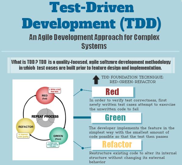 Test-Driven Development (TDD) [Infographic]