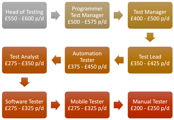 Software Testing Trending Daily Rate for 2017