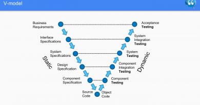 V-Model - Software Testing