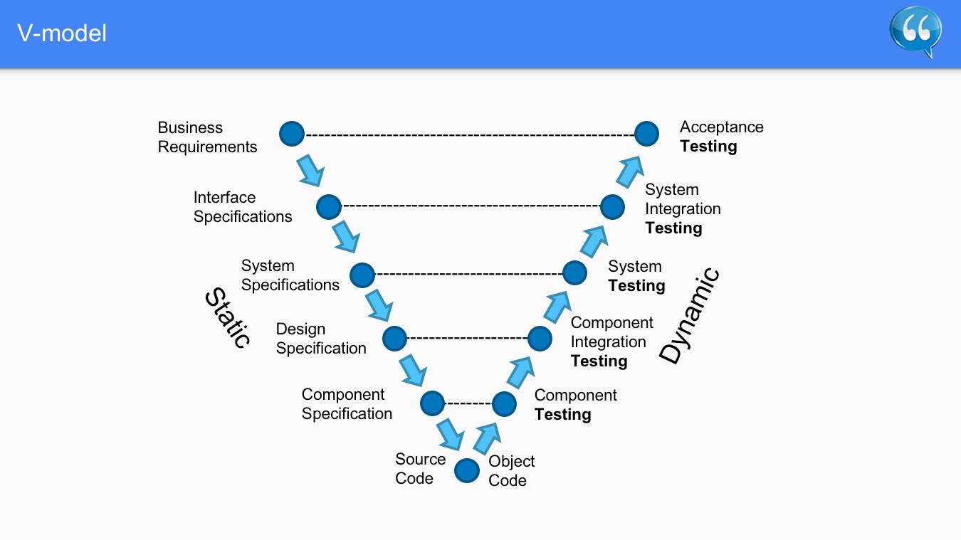 V-model – Software Testing