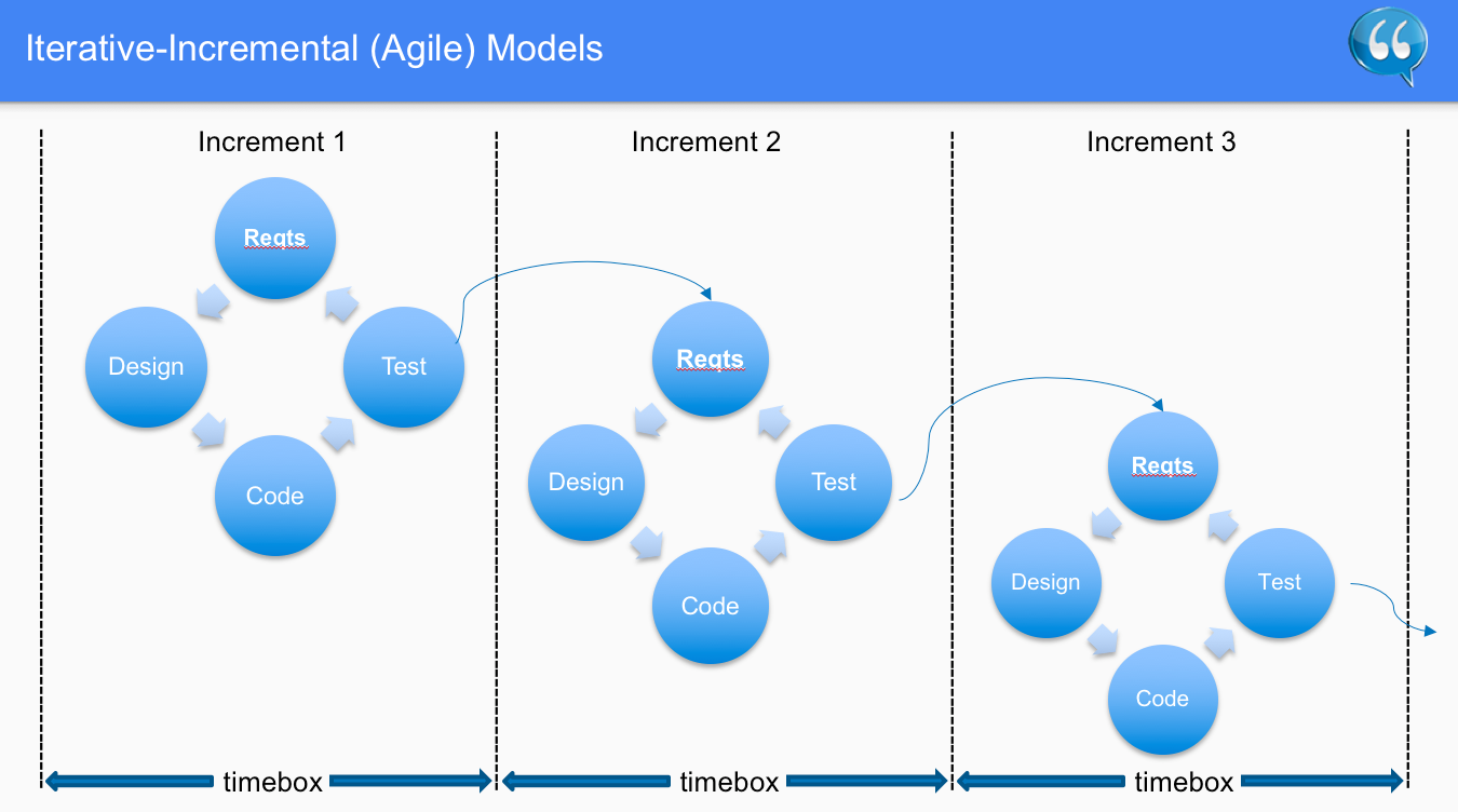 Iterative Incremental Agile Models – Software Testing