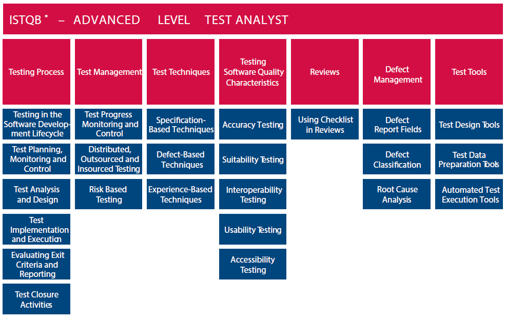ISTQB Advanced Level Software Test Analyst Mock Exam