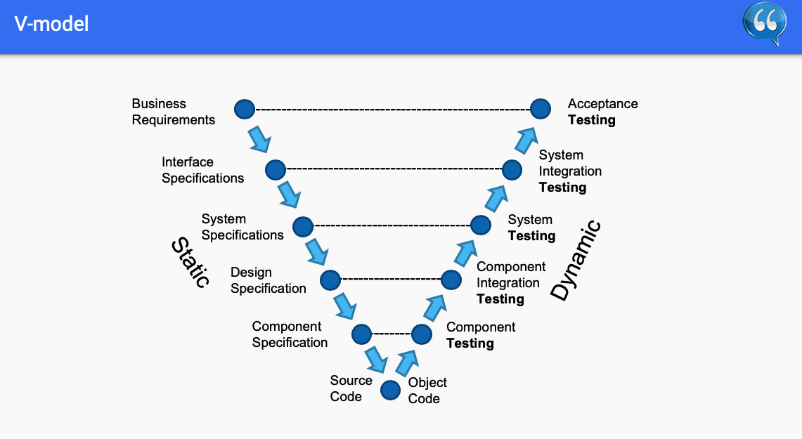 #2. Chapter 2 – Testing Throughout the Software Life Cycle – ISTQB Free SlideShow